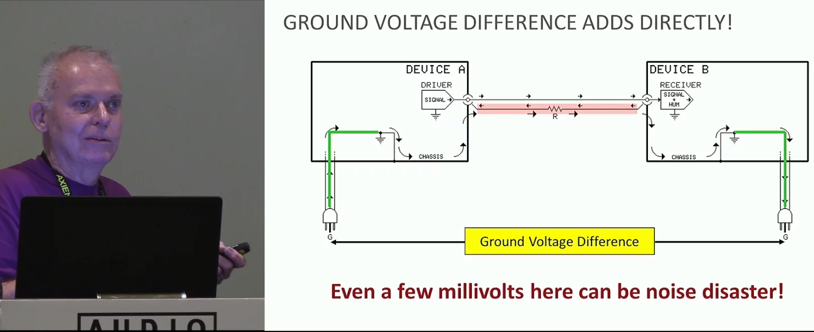 AC Power, Grounding, and Shielding