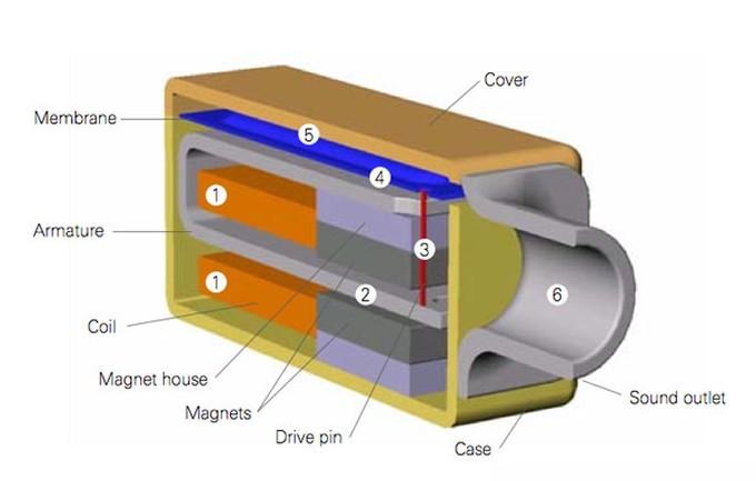 Balanced Armature Transducers: Evaluation and Simulation Techniques